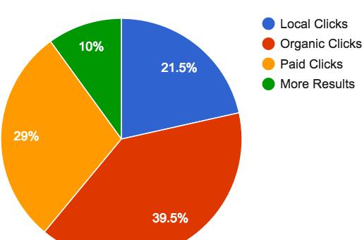Google Local Analysis